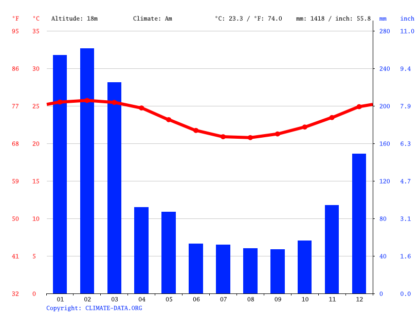 Climate graph // Weather by Month, Sainte-Suzanne