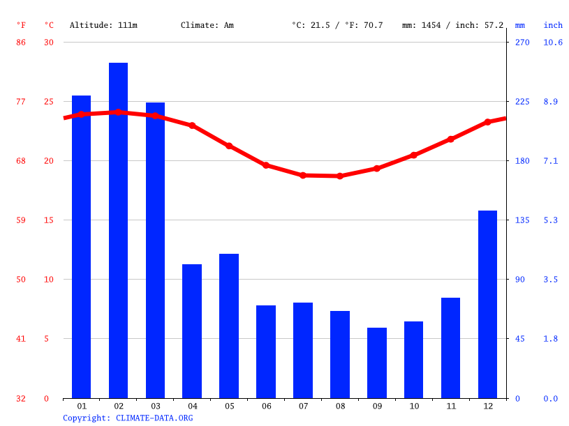 Climate graph // Weather by Month, Saint-André