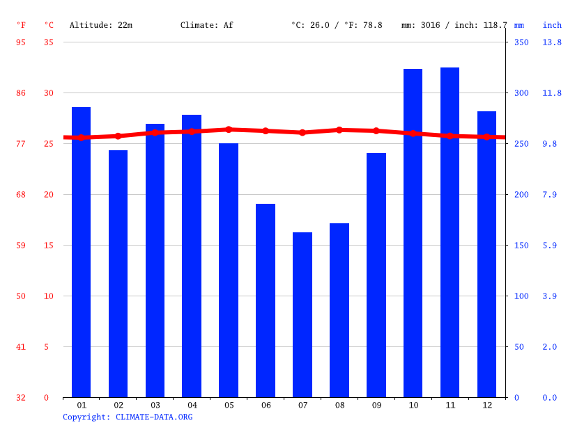 Climate graph // Weather by Month, Sintang