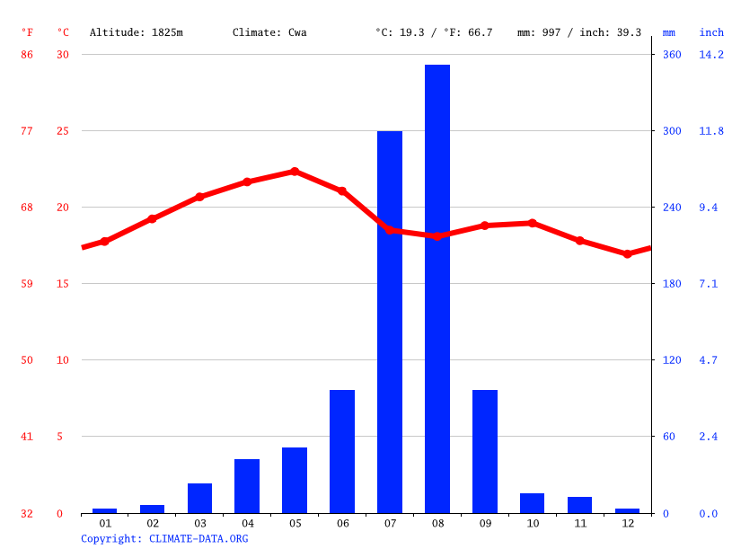 Climograph // Weather by Month, Abiy Addi