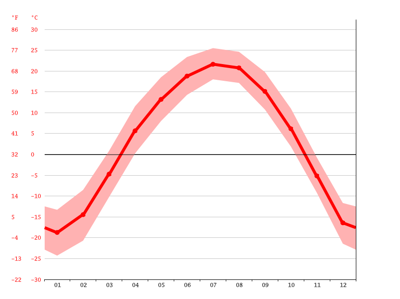 Temperature graph, Hulin