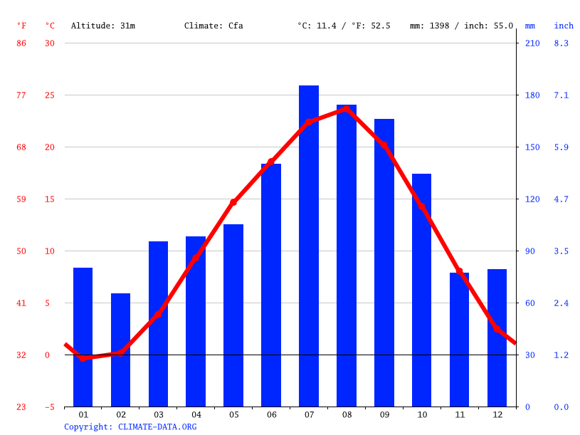 Climate graph // Weather by Month, Ohira