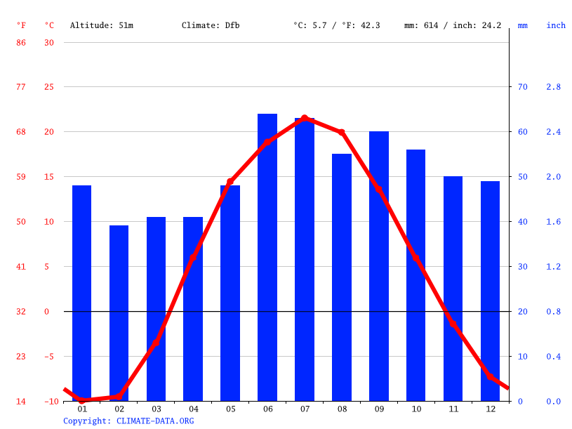 Climate graph // Weather by Month, Truzhenik