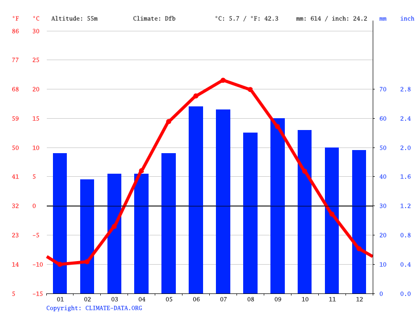Climate graph // Weather by Month, Chyornaya Rechka