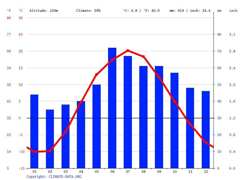 Climat Багишево: Diagramme climatique, Courbe de ...