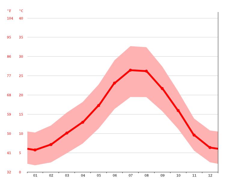climograma, cebolla diagrama de temperatura, cebolla  >>