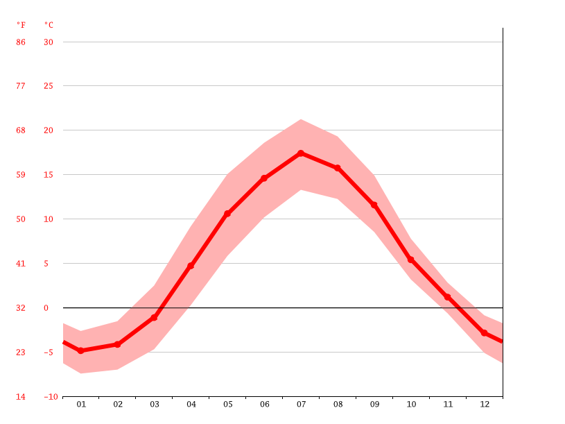 Temperature graph, Falun