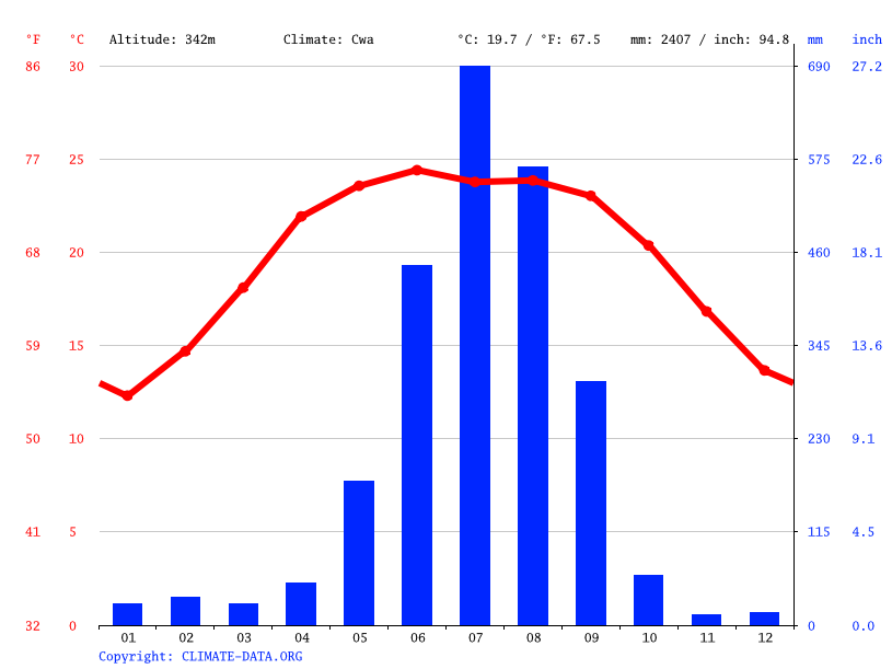 Climate graph // Weather by Month, Mugling