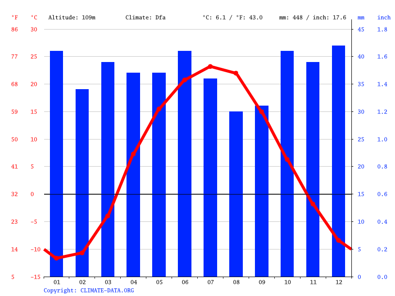 Climate graph // Weather by Month, Orenburg