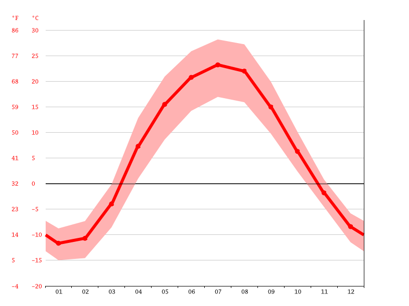 Temperature graph, Orenburg