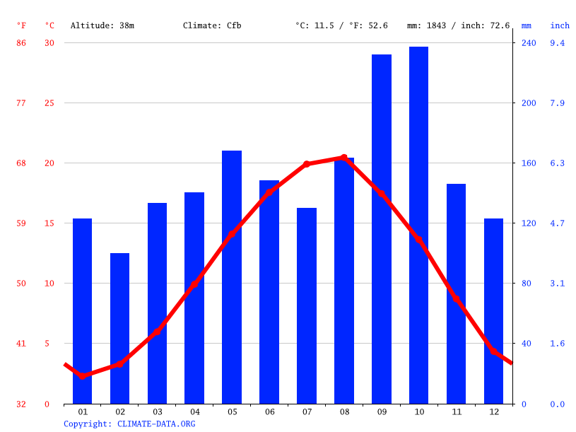 Climate graph, Trabzon