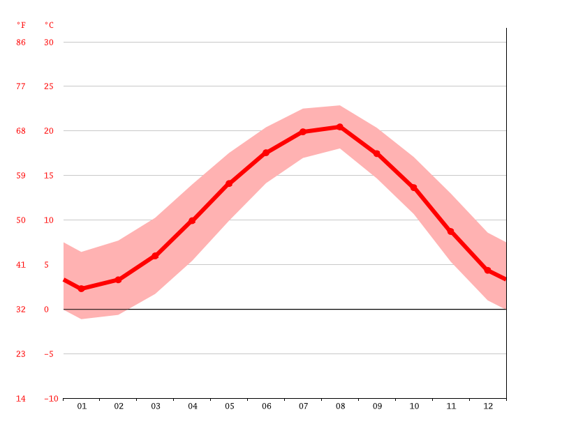 Temperature graph, Trabzon