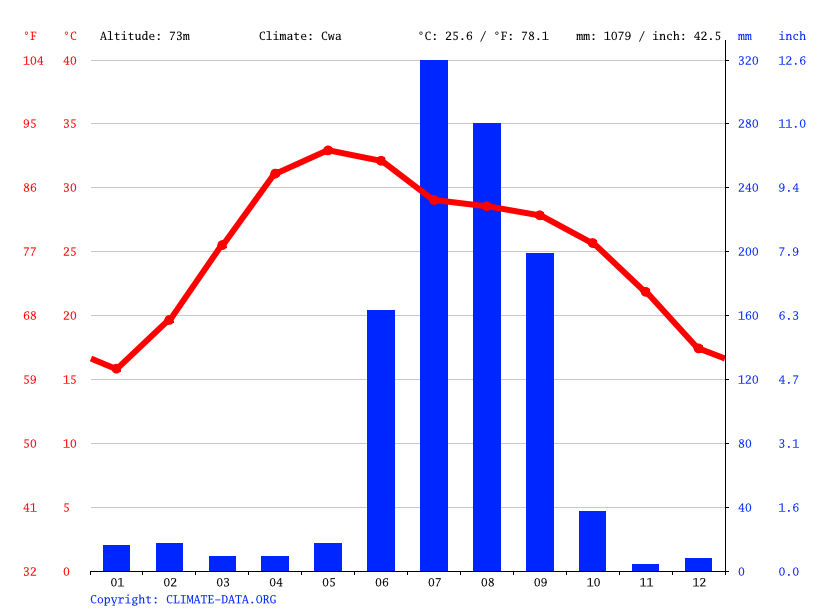 Climate graph // Weather by Month, Muhammadabad