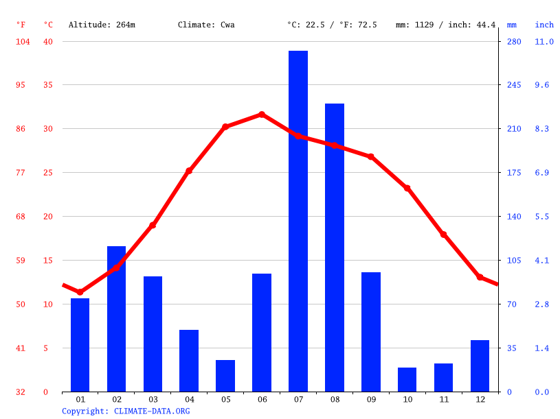 Climate graph // Weather by Month, Gurdaspur