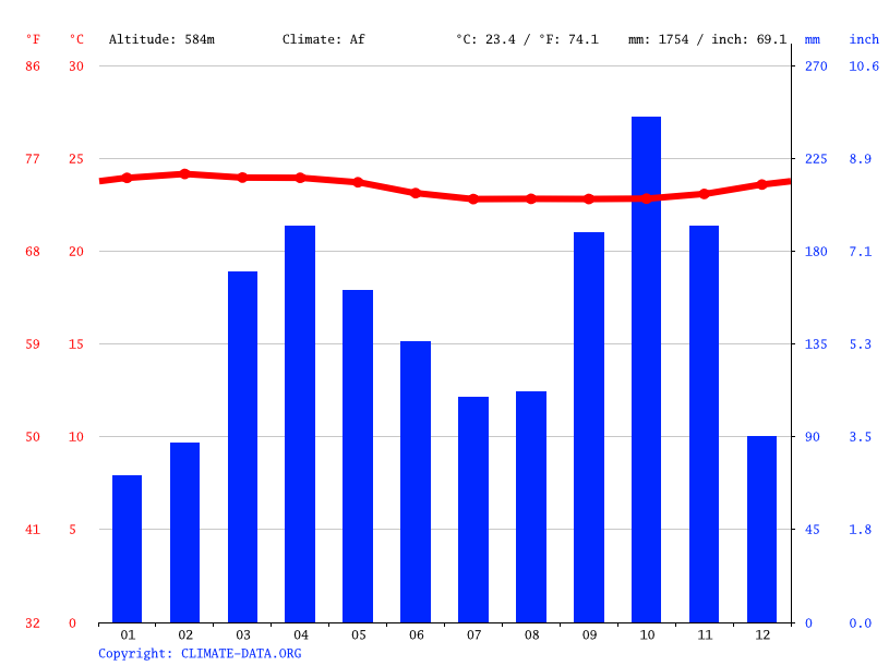 Climate graph // Weather by Month, Ebebiyín