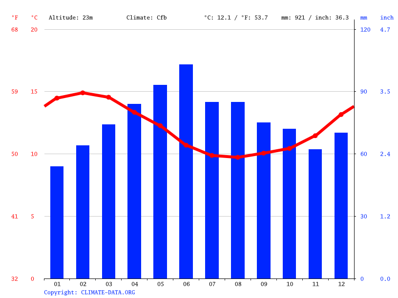 Climate graph // Weather by Month, Waitangi