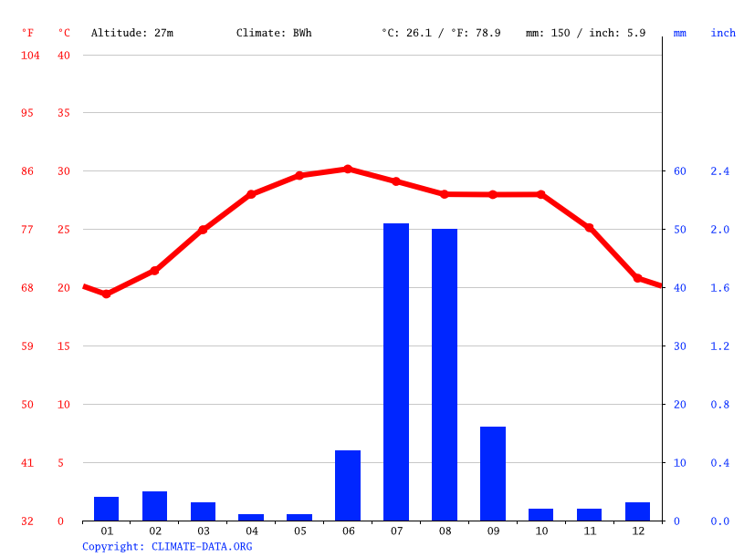 Climate graph // Weather by Month, Nazimabad