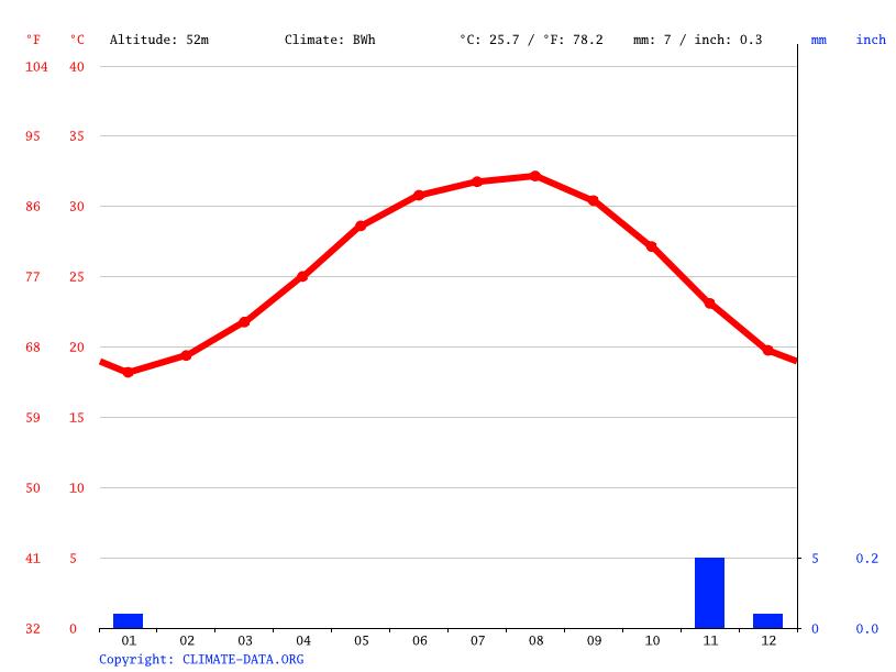 Climate graph, Ras Banas