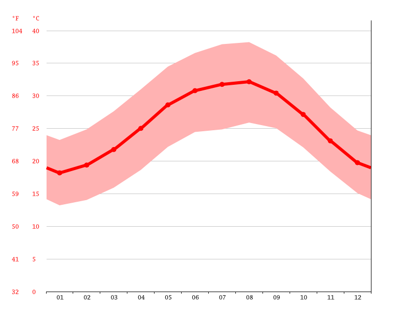 Temperature graph, Ras Banas