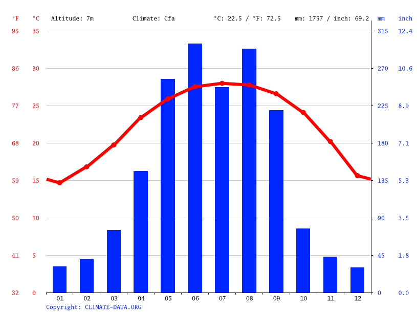 Climate graph // Weather by Month, Kaiping