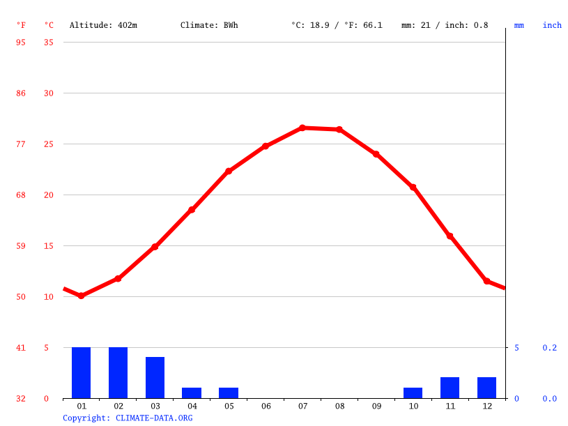 Climate graph // Weather by Month, Nakhl