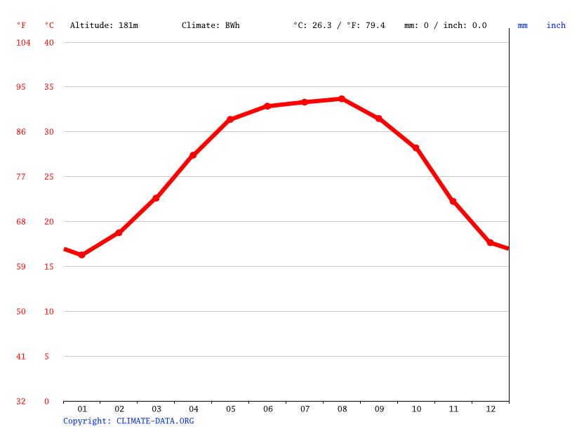 Climate graph, Abu Sinbil