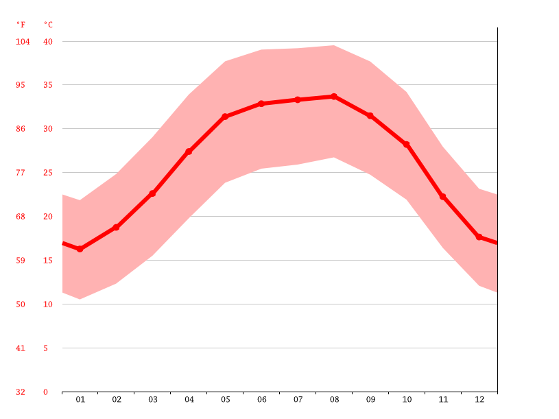 Temperature graph, Abu Sinbil