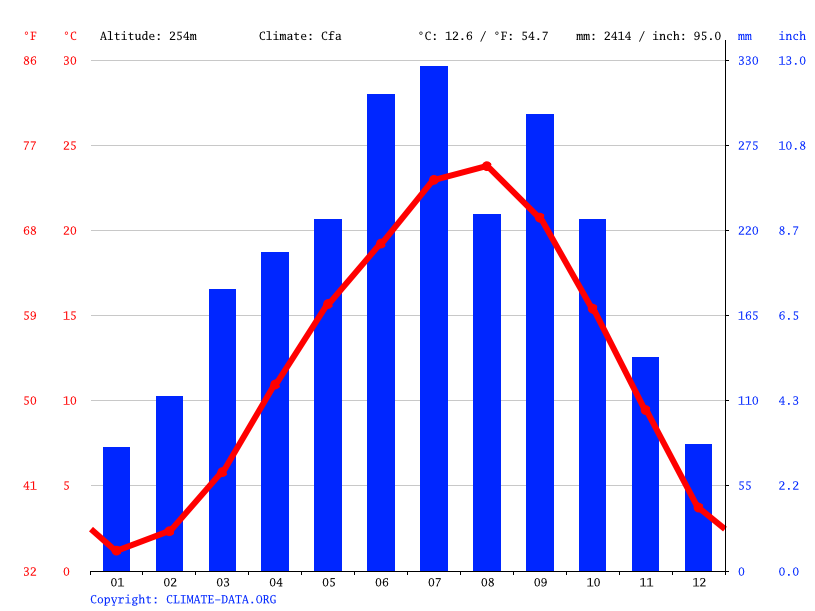 Climate graph // Weather by Month, Toei