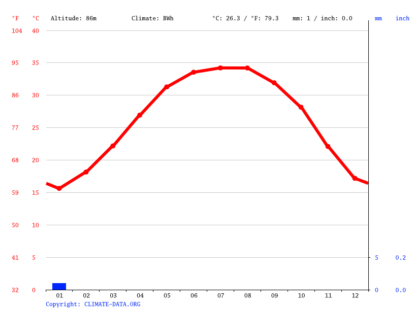Climate graph // Weather by Month, Al Kilh Sharq