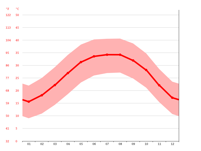 average temperature, Al-Mahamid