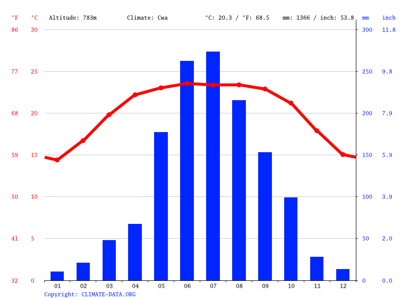Climate graph // Weather by Month, Imphal
