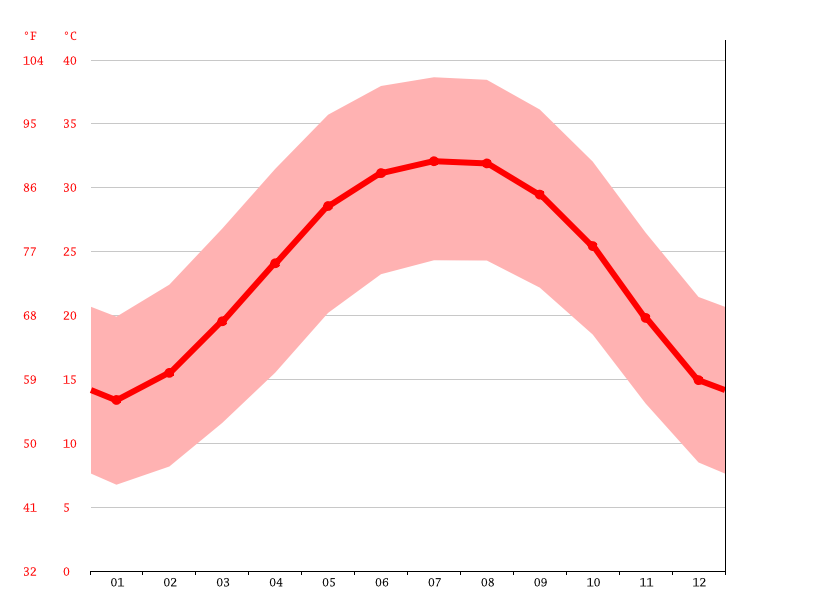 Temperature graph, Arab al Qanatir