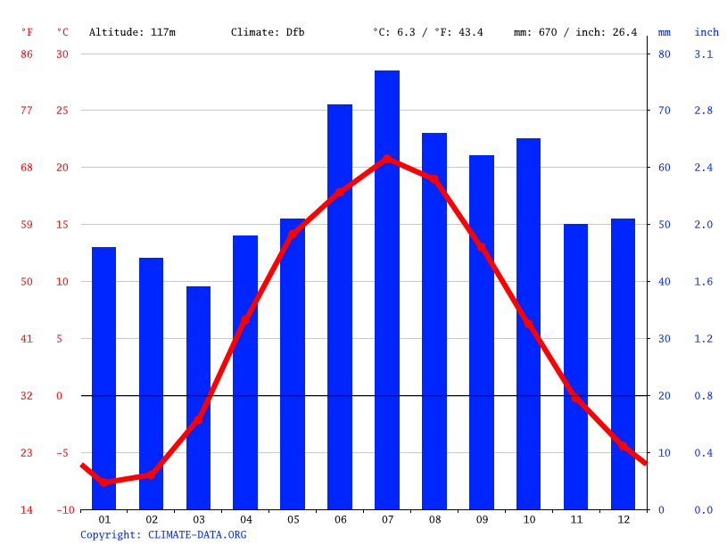 Climate graph // Weather by Month, Ryazan