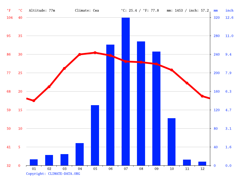 Climate graph // Weather by Month, Siuri