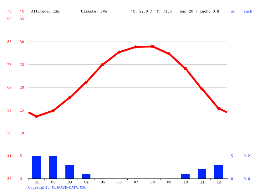 Climate graph // Weather by Month, Tukh