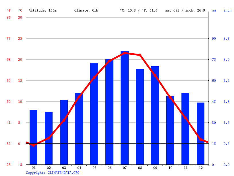 Climate graph // Weather by Month, Bratislava