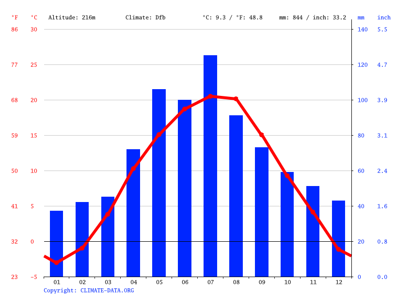 Climate graph // Weather by Month, Košice