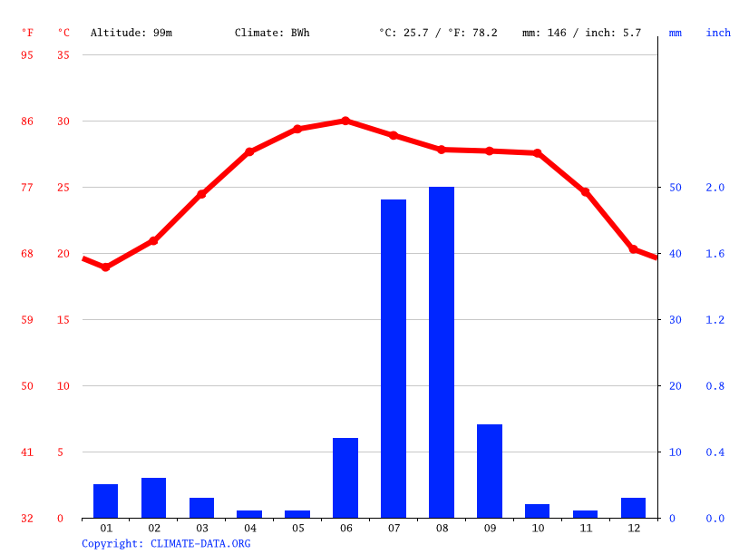 Climate graph // Weather by Month, Goth Muhammad Ali
