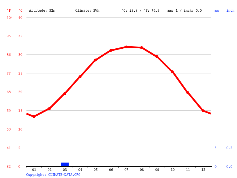 Climate graph // Weather by Month, Nazlat al Qadadih