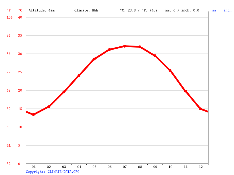 Climate graph // Weather by Month, Bani Ibrahim