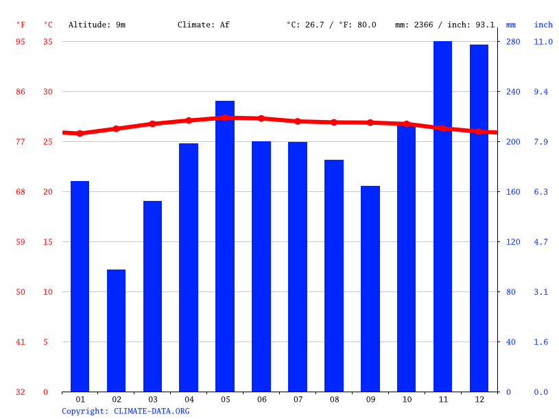 Climate graph // Weather by Month, Singapore