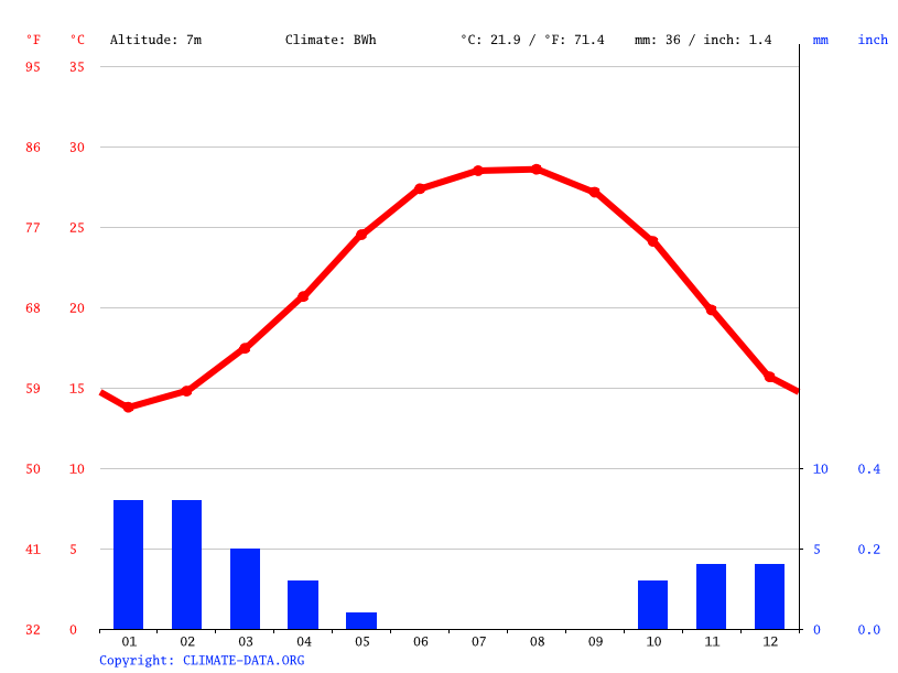 Climate graph // Weather by Month, Kafr al Ukl