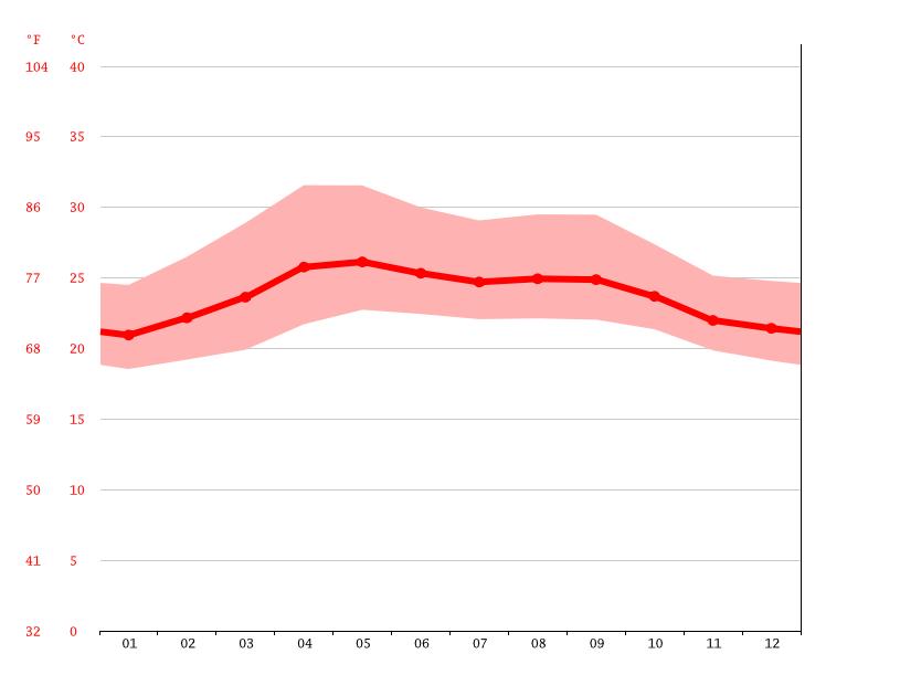 probleme de chauffage  Temperature-graph