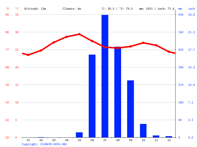Climate graph // Weather by Month, Panvel