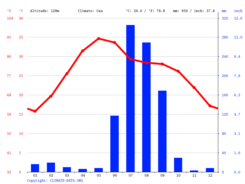 Climate graph // Weather by Month, Banda
