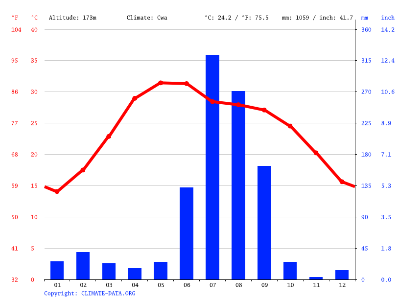 Climate graph // Weather by Month, Bisalpur