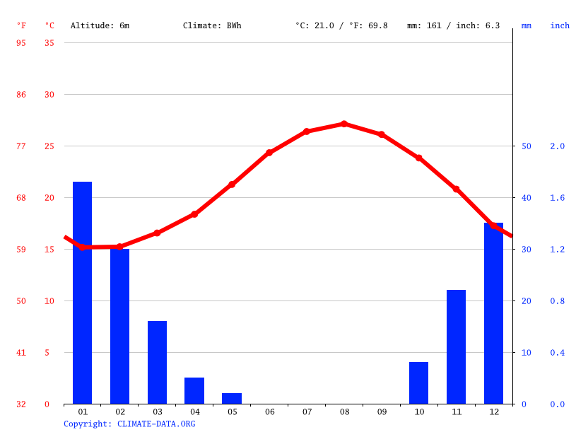 Climate graph // Weather by Month, Baltim