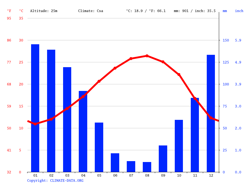 Climate graph // Weather by Month, Jablah