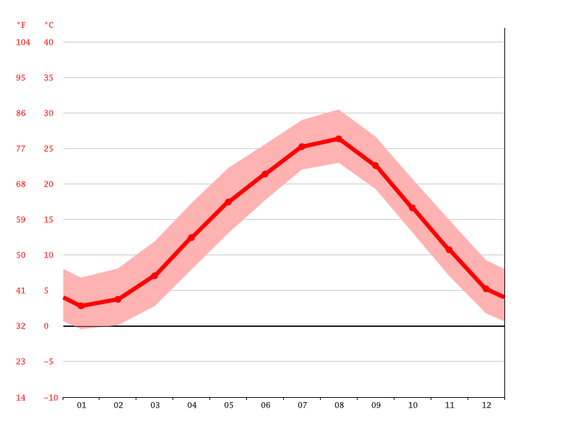 Temperature graph, Kizugawa