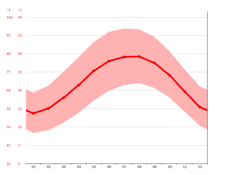 Temperature graph, Kafr al Hanadiwah